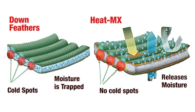 A New Concept in Thermal Regulation Put Heat Where It's Needed Most