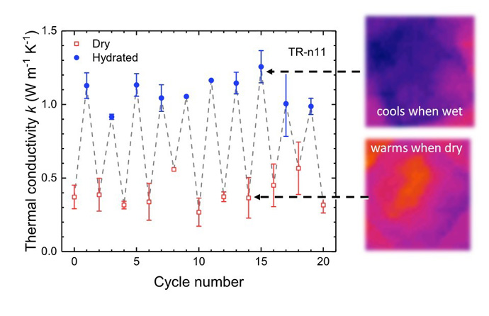 Cycles-of-thermal-co...